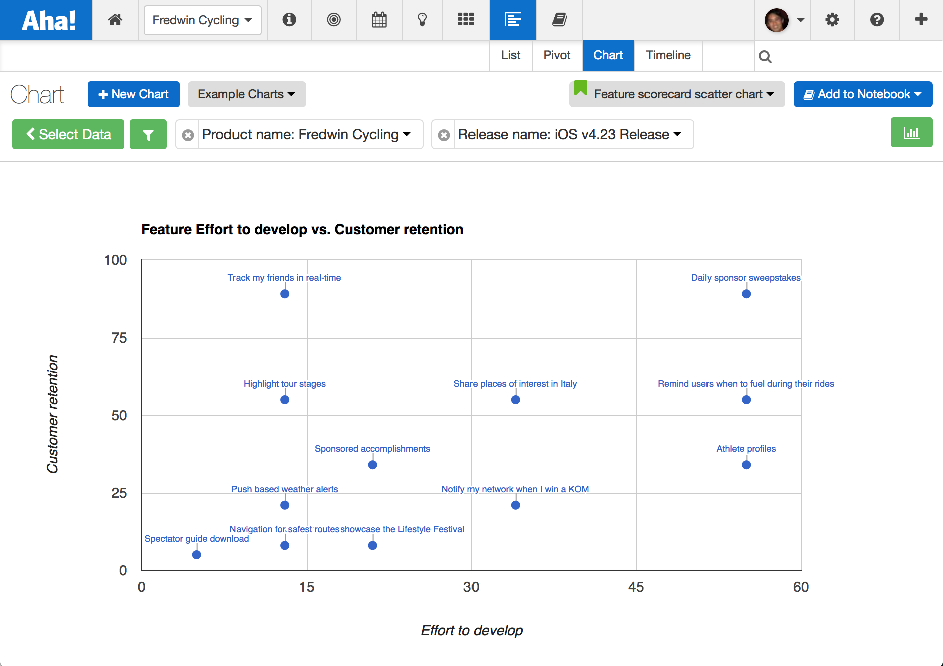 Aha! feature scatter chart